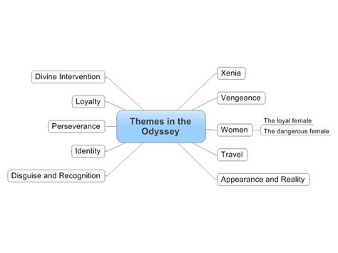themes in book 4 of the odyssey theme literature exles literary terms idiom and theme