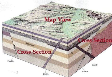 geologic block diagram oldest to youngest imagine being able to cut out a block of the earth so that