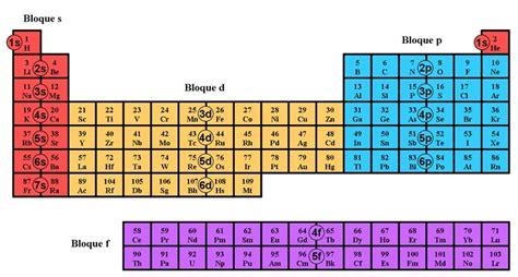 que tabla esta en posicion honduras 2 4 tabla peri 243 dica de los elementos y propiedades