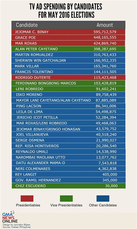 list of senatorial candidates 2016 election philippines vp binay leads tv ad spend in jan nov 2015 nielsen