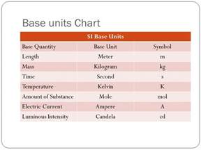 ch 2 sec 1 measures in science ppt