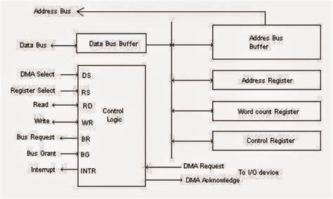 8237 block diagram dma controller with block diagram powerking co