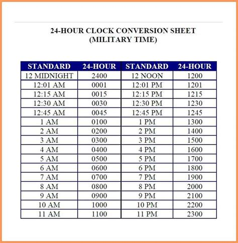 date format php am pm military time chart military time chart template 03 jpg