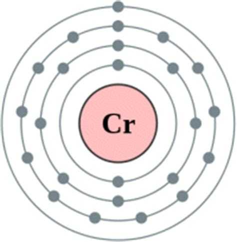 vanadium bohr diagram transition elements