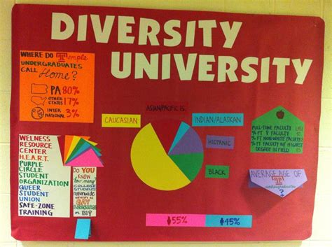 themes for college culturals college diversity statistics bulletin board