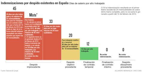 indemnizacion en mexico 2016 6ap67heypapiclub qui 233 n cobra indemnizaci 243 n por despido y qui 233 n no