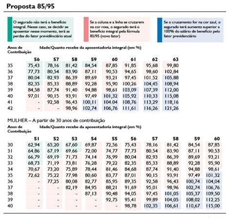 clculo para aposentadoria 2016 dez perguntas e respostas sobre o c 225 lculo da aposentadoria