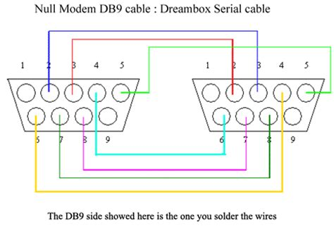 cable layout en espanol dreambox how to by klona