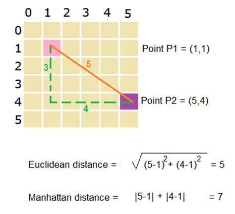distance between points prismoskills