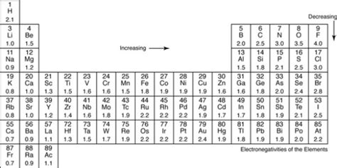 electronegativity chart template electronegativity table chart of the elements values