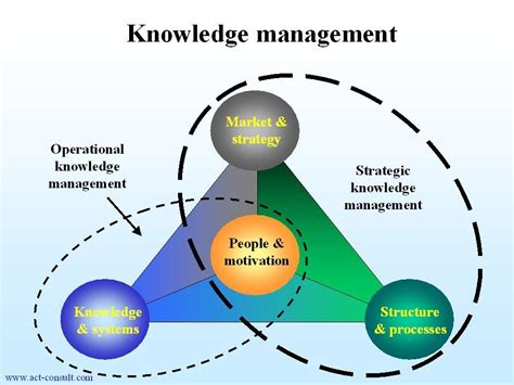 design knowledge management system for organization aligning knowledge management with business strategy