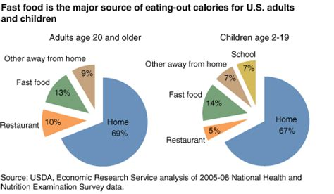 eating out statistics 2016 chart fast food is the major source of eating out