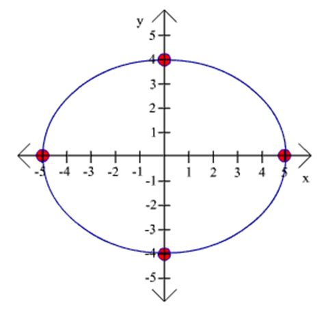 conic sections for dummies ellipse graph gallery