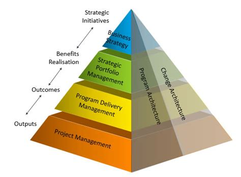 Corporate Strategy Mba Program by Advantages Of Project And Program Management