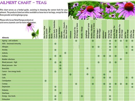 herb planting chart 1000 images about starting a garden on compost zip code and square foot gardening