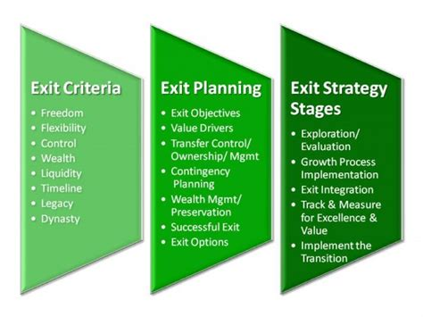 business exit strategy template exit planning exit strategy framework boston