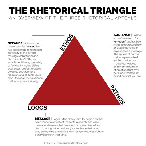 theme rhetorical definition the rhetorical appeals rhetorical triangle the visual