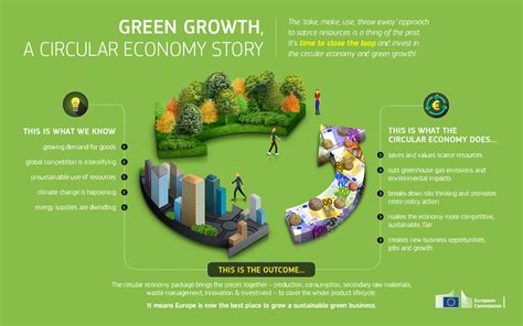 greening the economic growth in green growth and