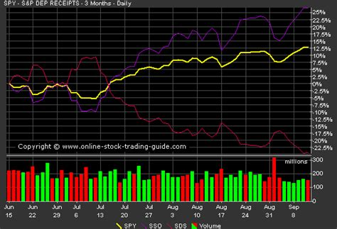 swing trading leveraged etfs leveraged etfs