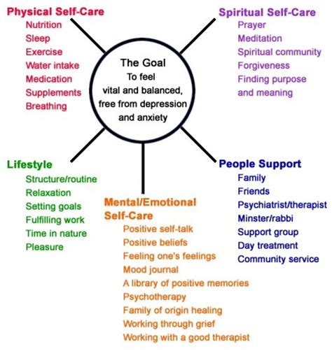 mental health diagram 1000 images about ot mental health on