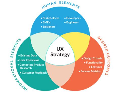 product layout strategy ux strategy v ux design the ideal ux process ux planet
