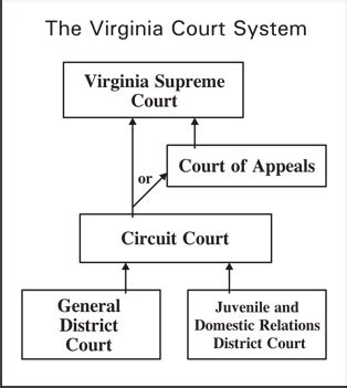 Virginia District Court Records Courts Of Virginia