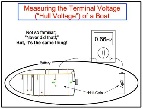 boat wiring pictures boat bonding wiring diagram gallery wiring collection