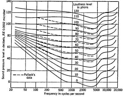 human hearing amplitude sensitivity part  audioholics
