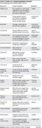 List Of Models A Sheet Of 19 Different Types Of Business Models