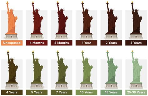 statue of liberty copper color why does copper turn green time patina chart