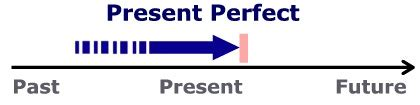 diagram of the present perfect
