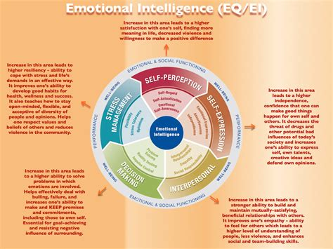 emotional intelligence create the person you want to be build confidence and develop your emotions books the 4 pillars of emotional intelligence