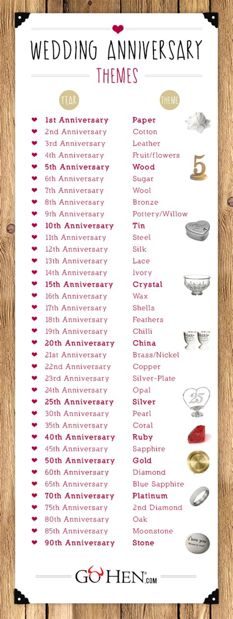 Wedding Anniversary Gift List by Wedding Anniversary Gifts 1st To The 90th Gohen