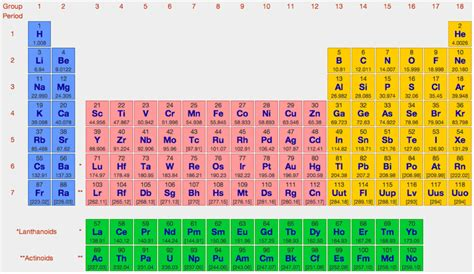 web elements periodic table periodic table database chemogenesis