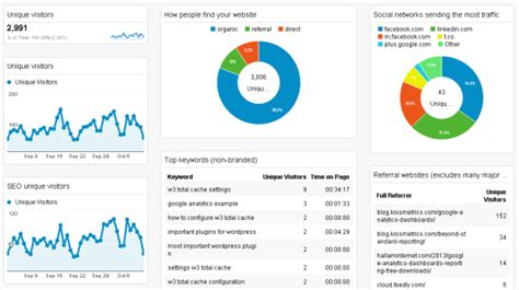 7 google analytics custom dashboard exles to segment
