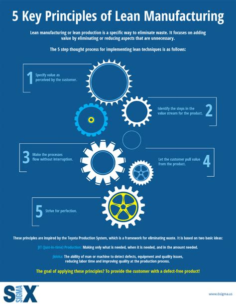 rapid design for lean manufacturing pdf infographic 5 key principles of lean manufacturing