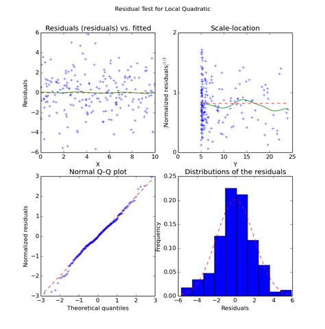 pattern recognition library python what python libraries are there for non parametric regression