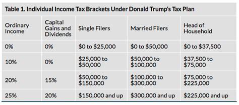 tax code section 62 donald trump business plan