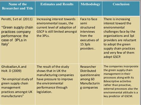 Green Supply Chain Literature Review green supply chain practices and performances a of 3pl in karac