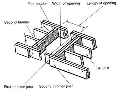 ceiling joist definition assembly of joists trimmers and headers joists