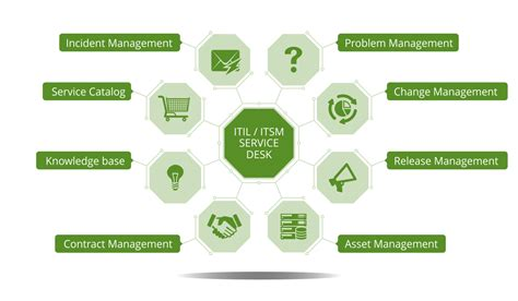 free service desk software itil vision helpdesk customer service help desk software