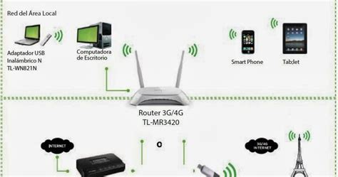 membuat jaringan wifi speedy lemansatryo membuat jaringan wifi dengan router tp link