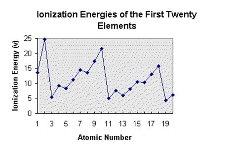 pattern in ionization energy and atomic number graph cir room 9 october 2010