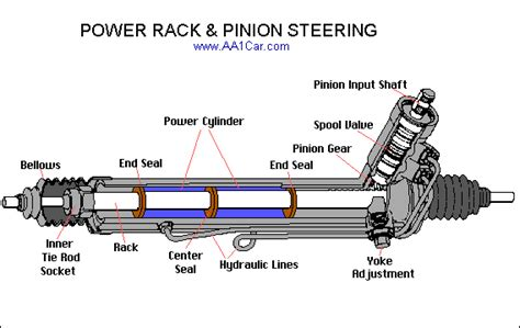 electric power steering 1995 buick coachbuilder spare parts catalogs rack pinion steering inner tie rod sockets