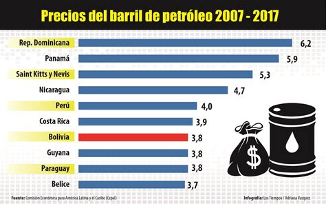 costo de reemplacamiento del estado 2016 la desaceleraci 243 n econ 243 mica de bolivia seguir 225 en 2017