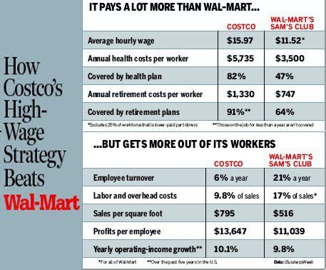 tale of two models: costco vs. wal mart   snap!