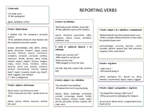 verb pattern insist marchingegno88 reporting verbs patterns