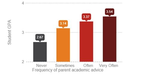 Do Mba Programs Check Major Gpa Or Just Gpa by Does Parent Involvement Help A Student S Gpa In College