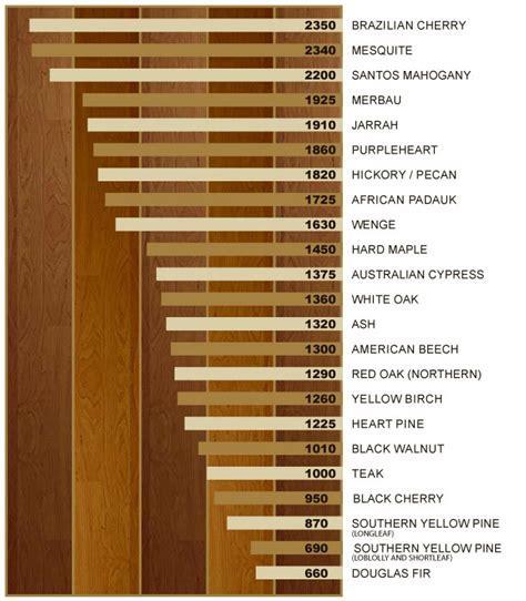 The Janka Test   Gäte Hardwood Floors   714.544.4283