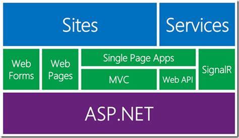 magazine management website an asp net mvc 4 sle asp net 4 5 new features